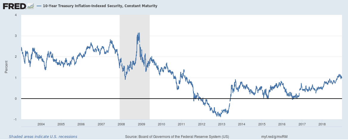 10-Year Treasury Inflation-Indexed Security 2004-2018