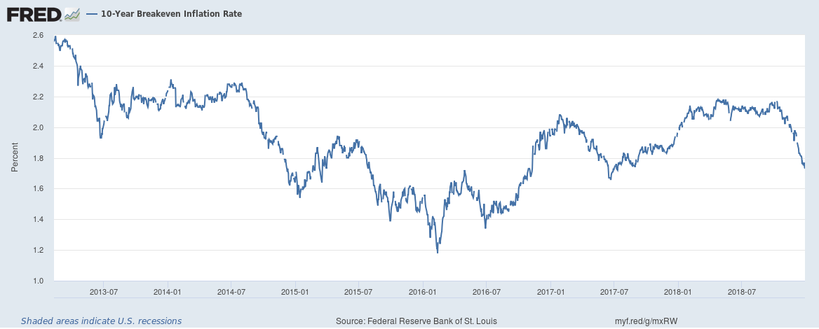 10-Year Breakeven Inflation Rate 2013-2018