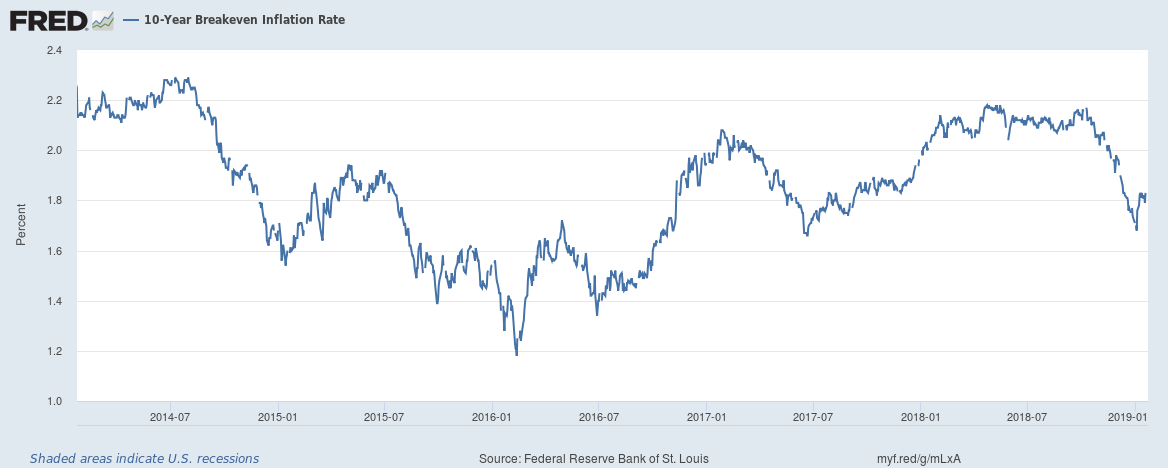 10-Year Breakeven Inflation Rate 2014-2019