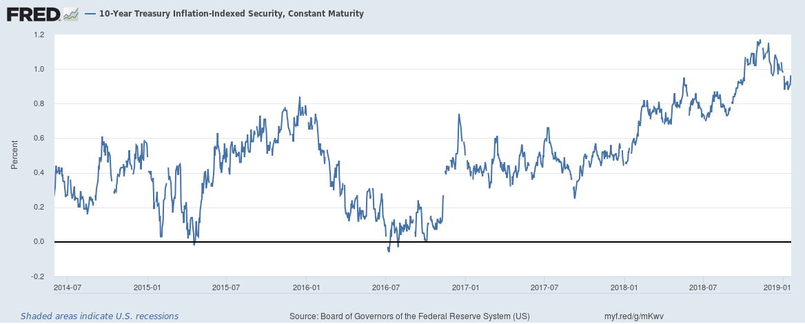10-Year Treasury Inflation-Indexed Security 2014-2019