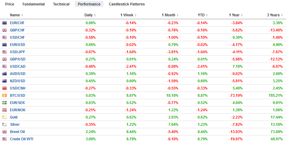 FX Performance, January 07