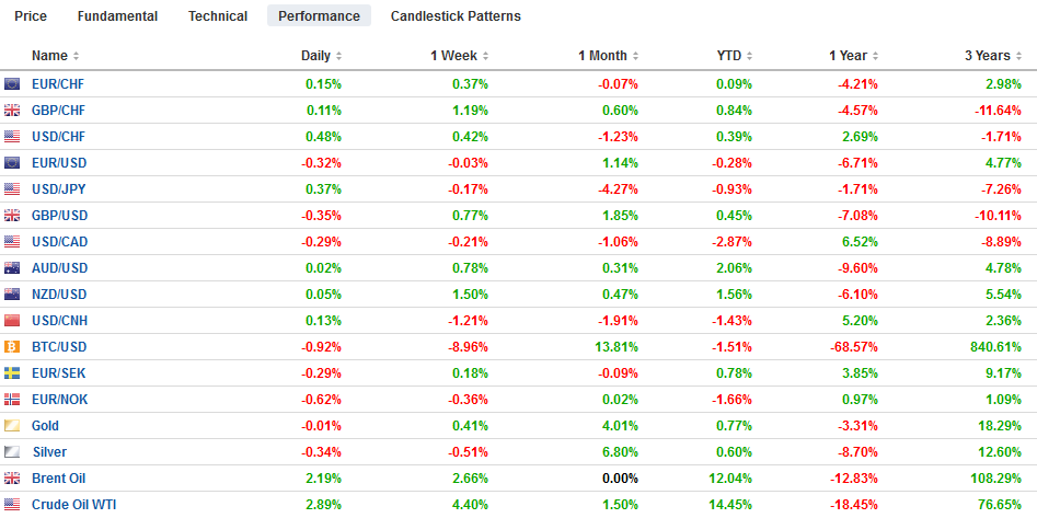 FX Performance, January 15