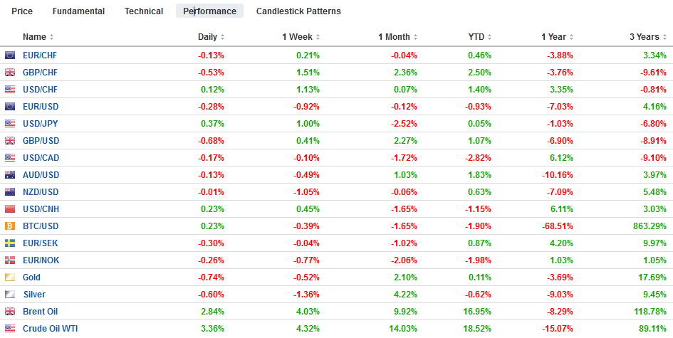 FX Performance, January 18