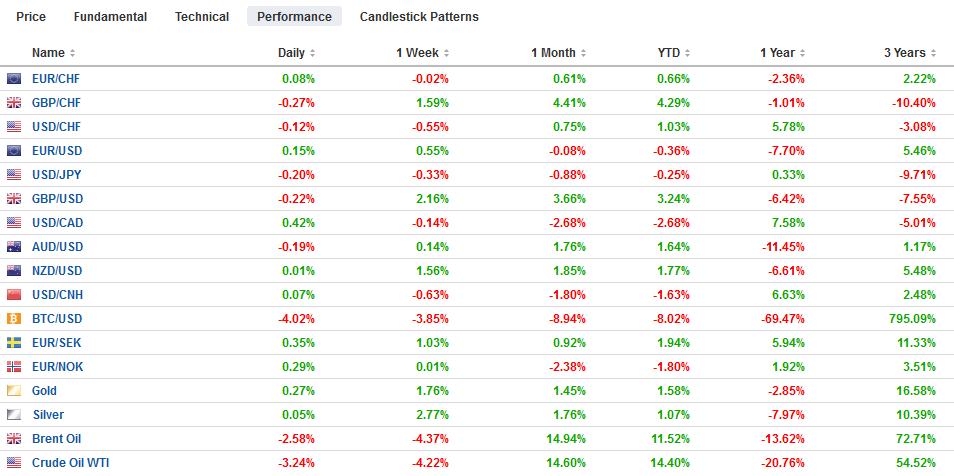 FX Performance, January 28