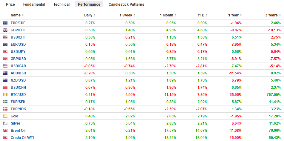 FX Performance, January 29