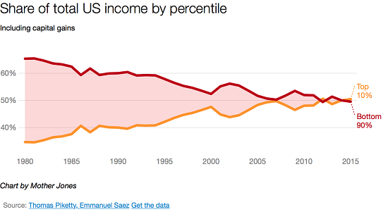 US Income by Percentile, 1980 - 2015