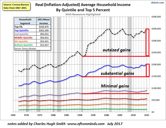 US Average Household Income, 1965 - 2018