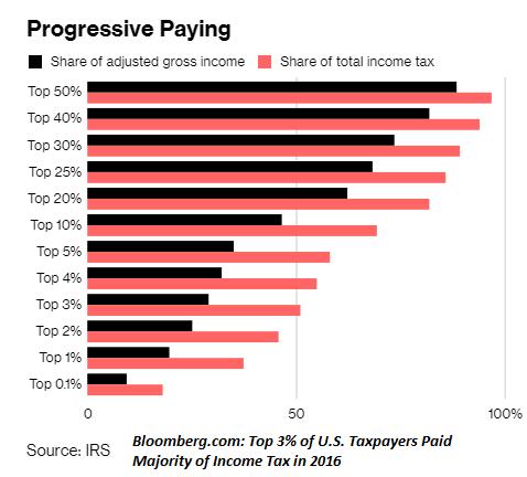 Progressive Paying