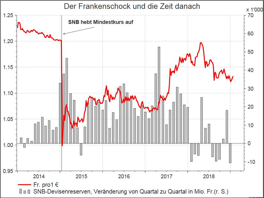 Der Frankenschock und die Zeit danach 2014-2018