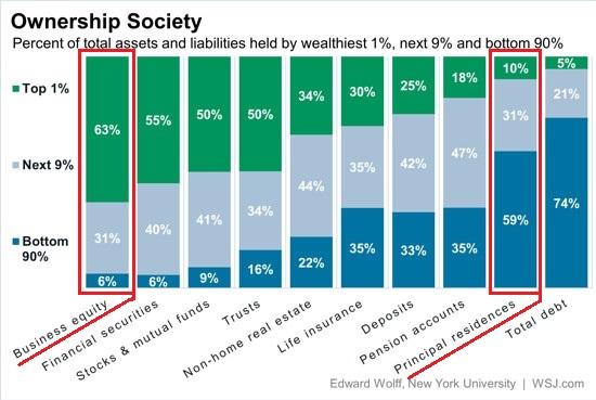 Ownership Society