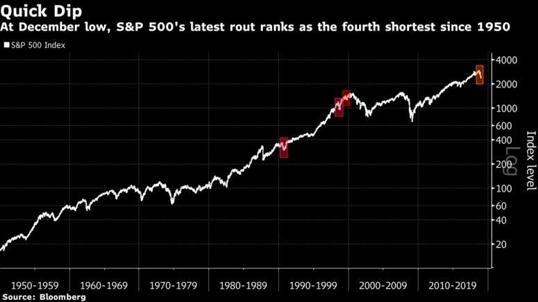 S&P 500 Quick Dip, 1950 - 2018