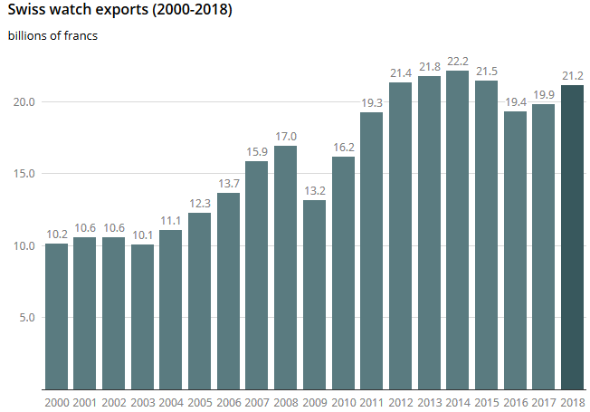 Swiss Watch Exports, 2000 - 2018
