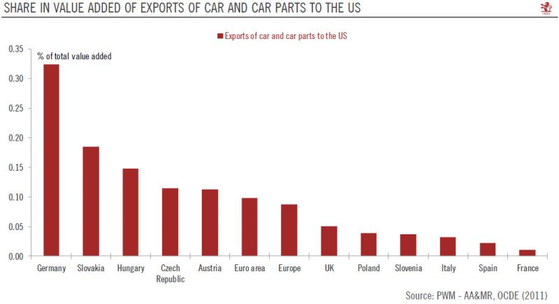 Share in value added of Exports of car and car parts to the US