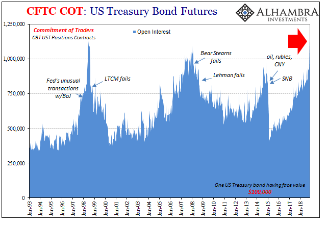 CFTC COT: US Treasury Bond Futures 1993-2018