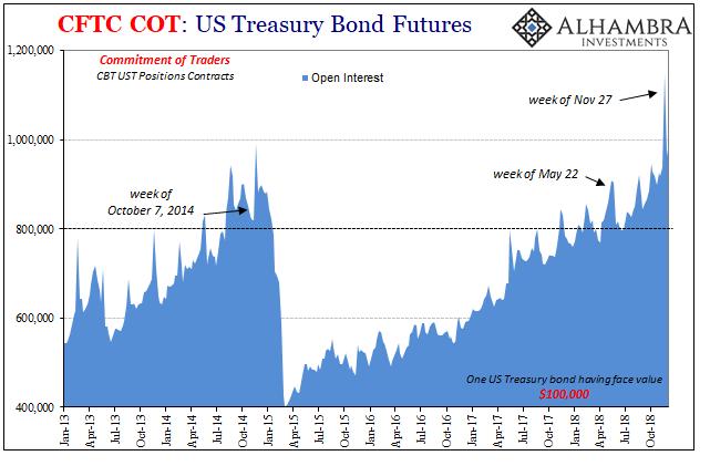 CFTC COT: US Treasury Bond Futures 2013-2018