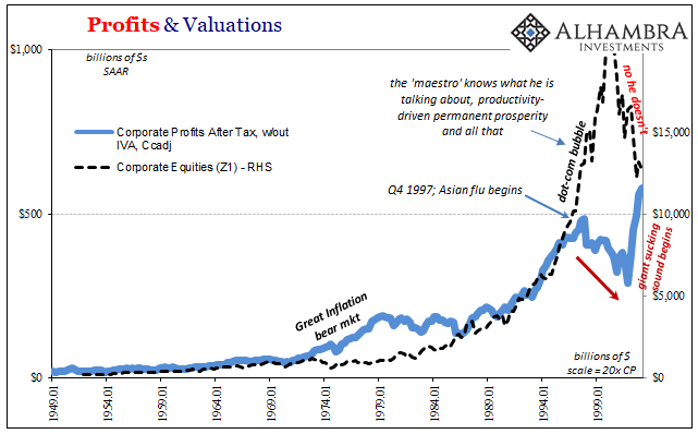Profits & Valuations 1949-1999