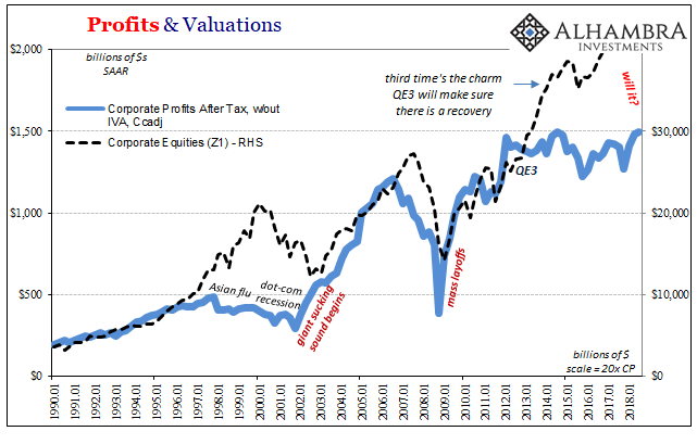 Profits & Valuations 1990-2018