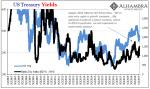 US Treasury Yields 2007-2019