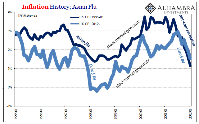 Inflation History Asian Flu 1995-2002