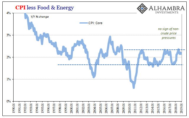 CPI less Food & Energy 1990-2019