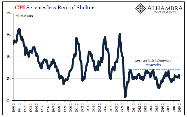 CPI Services less Rent of Shelter 1990-2019