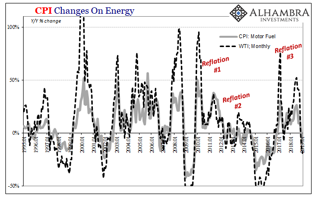 CPI Changes On Energy 1995-2019
