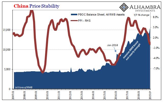 China Price Stability 2007-2019