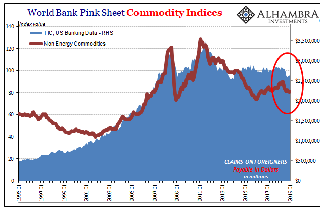 World Bank Pink Sheet Commodity Indices 1995-2019