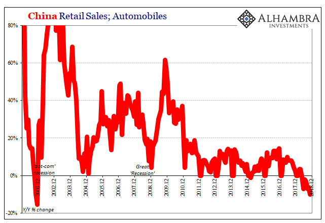 China Retail Sales, Automobiles 2001-2018