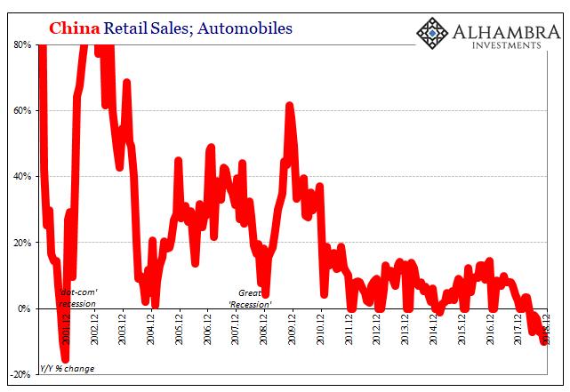 China Retail Sales, Automobiles 2001-2018