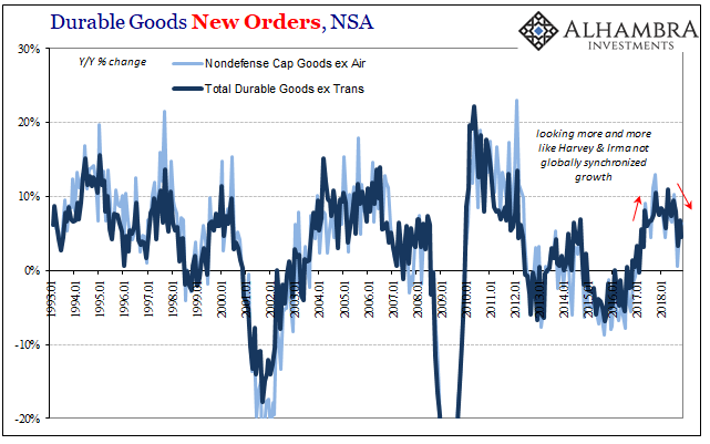 Durable Goods New Orders, NSA 1993-2018
