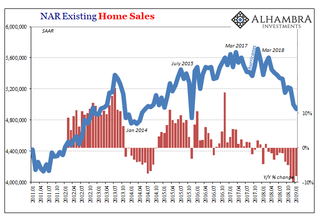 NAR Existing Home Sales 2011-2019