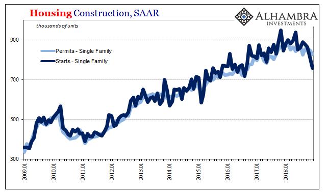 Housing Construction, SAAR 2009-2018