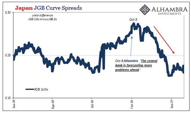 Japan JGB Curve Spreads, 2018-2019