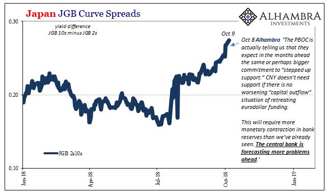 Japan JGB Curve Spreads 2018-2019
