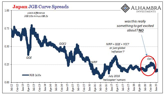 Japan JGB Curve Spreads, 2012-2019