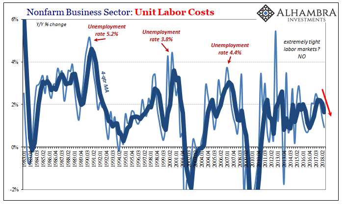 Nonfarm Business Sector: Unit Labor Costs 1983-2018