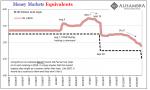 Money Markets Equivalents 2007