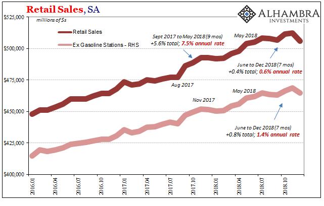 Retail Sales, SA 2016-2018