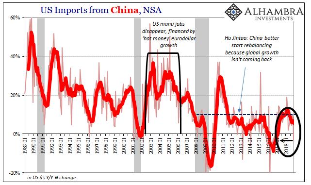 US Imports from China, NSA 1989-2018