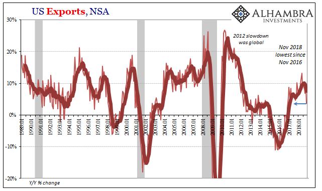 US Exports, NSA 1989-2018