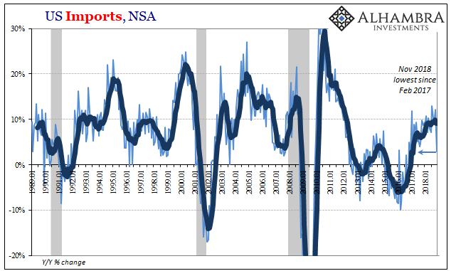 US Imports, NSA 1989-2018