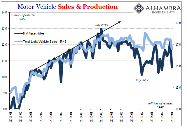 U.S. Industrial Production, Motor Vehicle Sales and Production, Jan 2011 - 2019