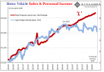 U.S Industrial Production Real Personal Income Vehicle Sales, Jan 2010