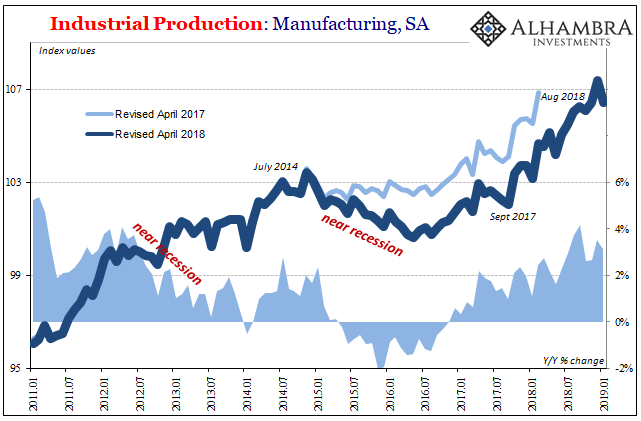 U.S. Industrial Production, Manufacturing, Jan 2011 - 2019