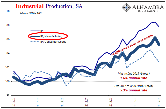 U.S. Industrial Production, Manufacturing