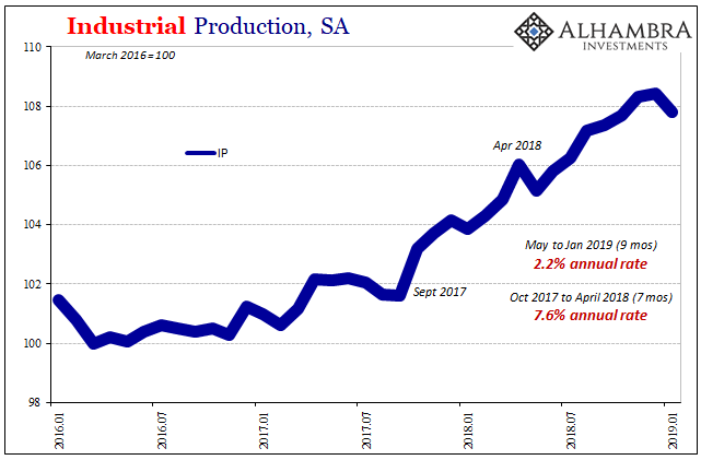 U.S. Industrial Production, Jan 2016 - 2019