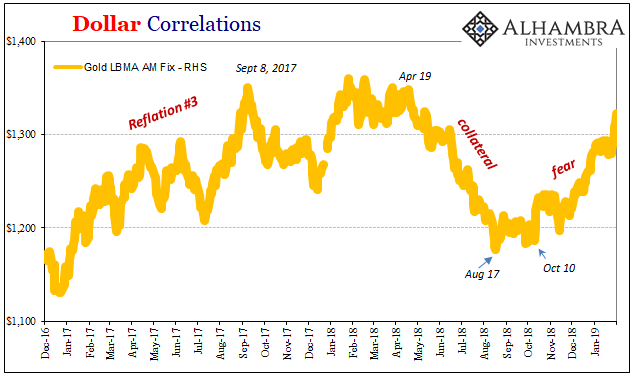 Dollar Correlations 2016-2019