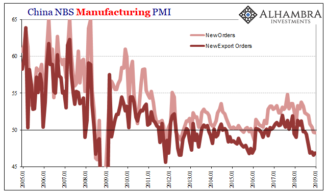 China NBS Manufacturing PMI 2005-2019