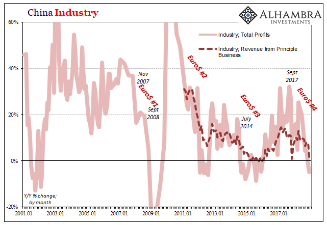 China Industry 2001-2017